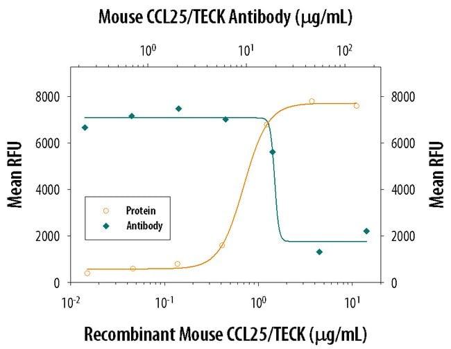 CCL25/TECK Goat anti-Mouse, Polyclonal, R 100µg; Unlabeled