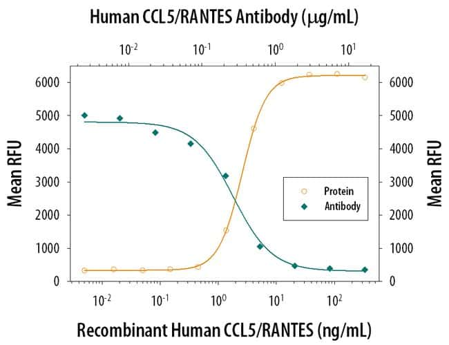 CCL5/RANTES Mouse anti-Human, Clone: 21445, RD Systems:Antibodies:Primary