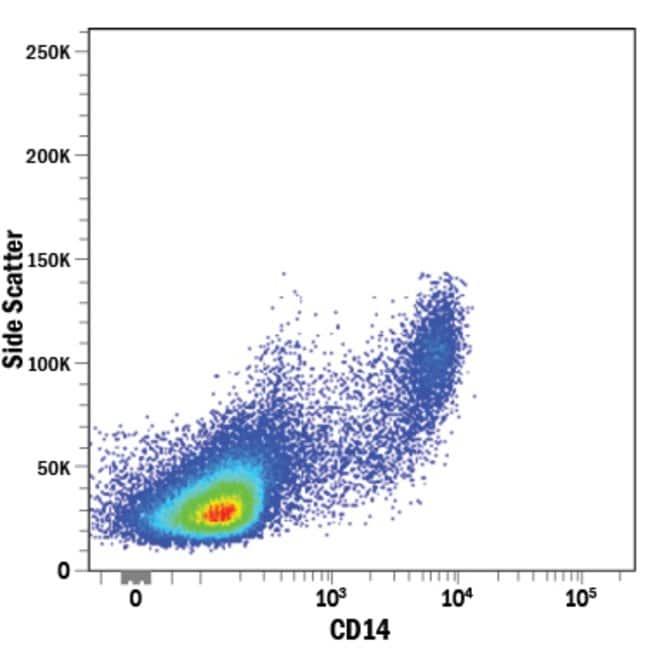 anti-CD14, Clone: 134620, RD Systems:Antibodies:Primary Antibodies