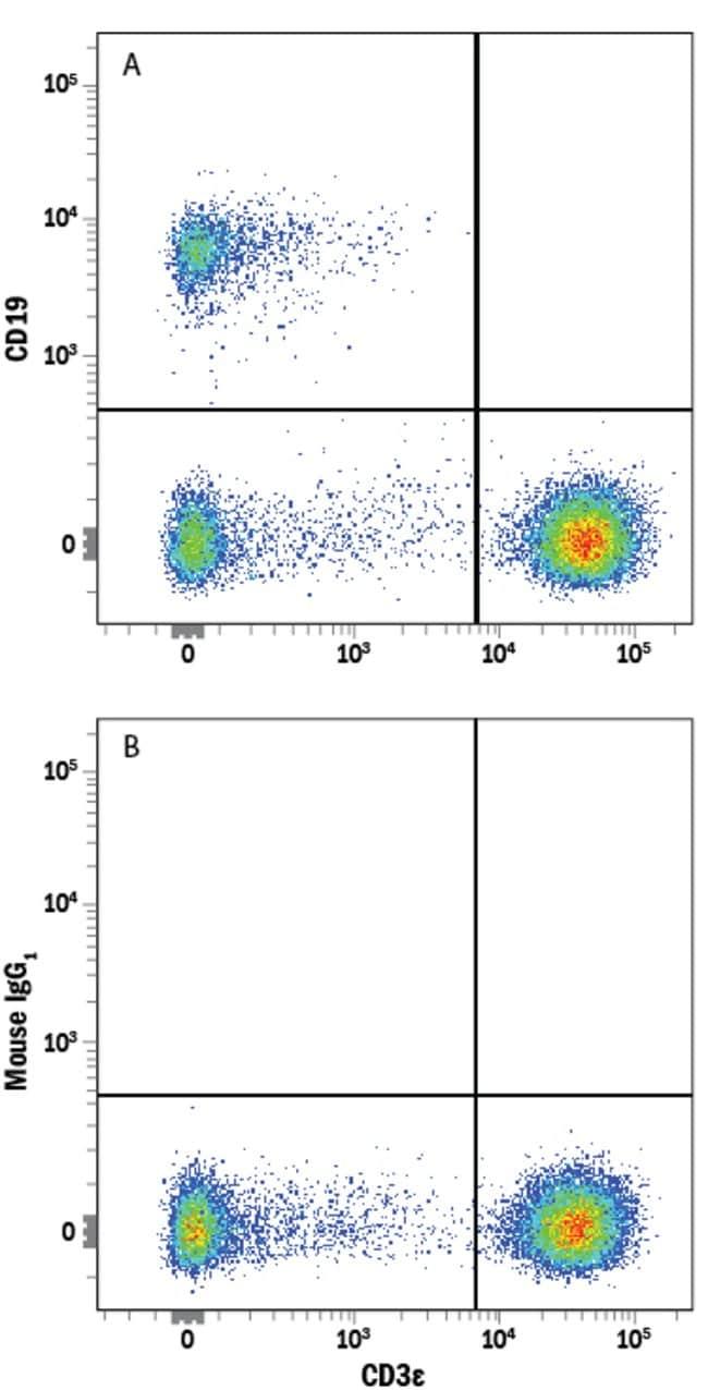 anti-CD19, Alexa Fluor 647, Clone: 4G7-2E3, RD Systems:Antibodies:Primary