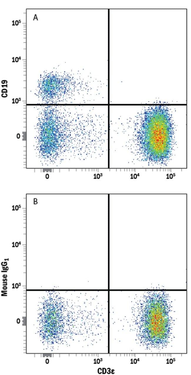 anti-CD19, Alexa Fluor 750, Clone: 4G7-2E3, RD Systems:Antibodies:Primary
