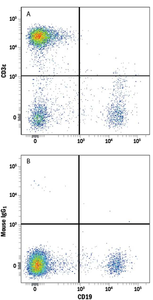anti-CD3 epsilon, Alexa Fluor 647, Clone: UCHT1, RD Systems:Antibodies:Primary