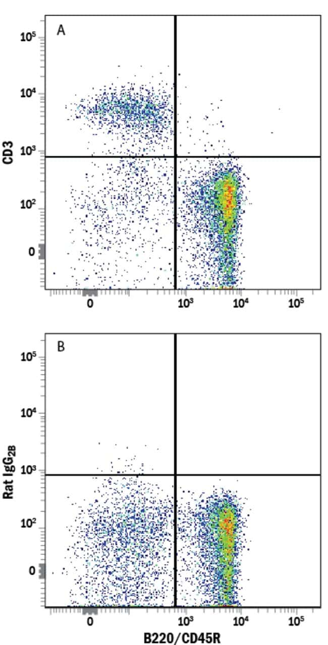 anti-CD3, Alexa Fluor 647, Clone: 17A2, RD Systems:Antibodies:Primary Antibodies