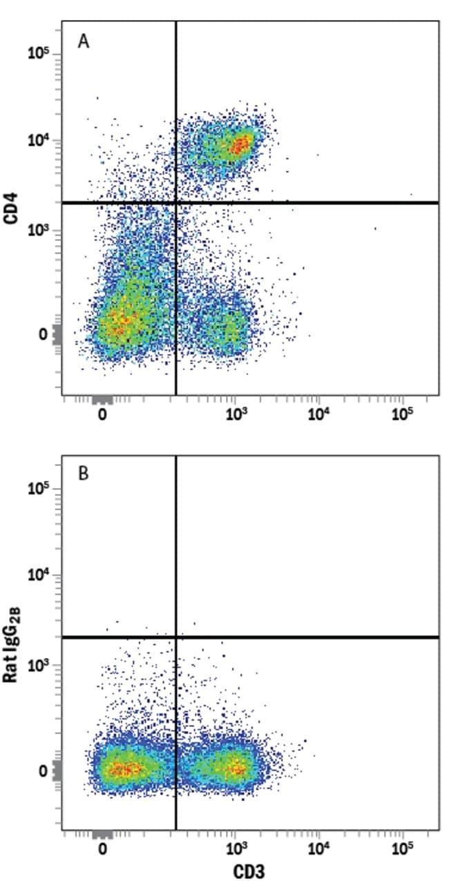 anti-CD4, Alexa Fluor 647, Clone: GK1.5, RD Systems:Antibodies:Primary