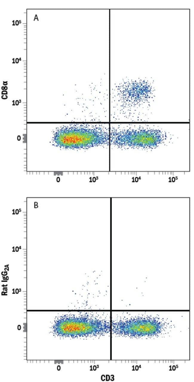 anti-CD8, Alexa Fluor 750, Clone: 53-6.7, RD Systems:Antibodies:Primary