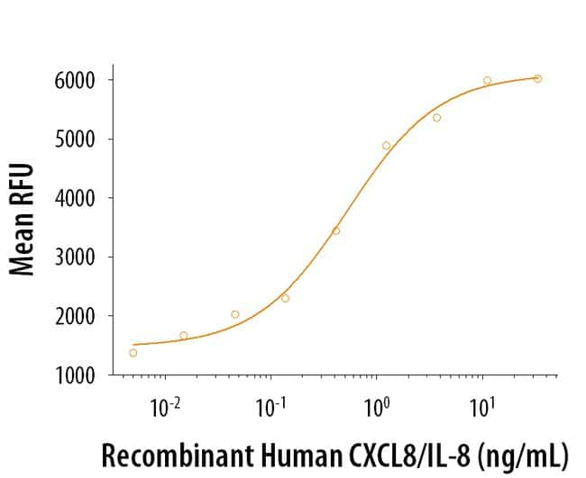 R&D Systems™Human CXCL8/IL-8 Recombinant Protein 10ug; Carrier Free R&D Systems™Human CXCL8/IL-8 Recombinant Protein