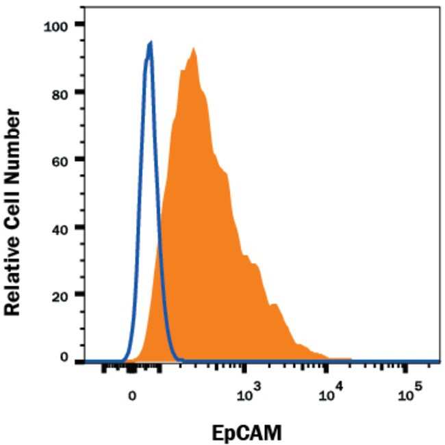 EpCAM/TROP1 Rat anti-Mouse, Alexa Fluor 647, Clone: G8.8R, RD Systems 25