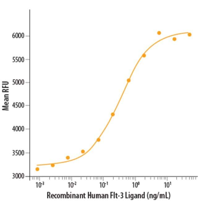 R&D Systems™Human Flt-3 Ligand Recombinant Protein 5ug; Carrier Free R&D Systems™Human Flt-3 Ligand Recombinant Protein