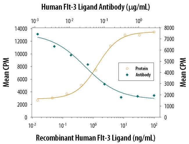 Flt-3 Ligand Goat anti-Human, Polyclonal, R 25µg; Unlabeled:Life Sciences