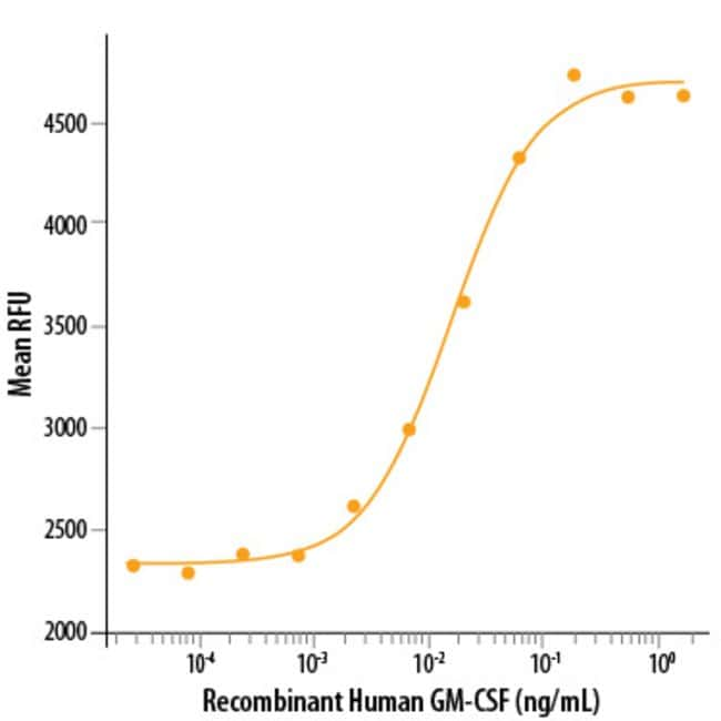 RD SystemsHuman GM-CSF Recombinant Protein:Biochemical Reagents:Proteins