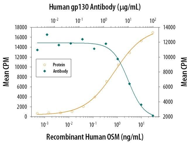 gp130 Goat anti-Human, Polyclonal, R&D Systems™ 1mg; Unlabeled gp130 Goat anti-Human, Polyclonal, R&D Systems™