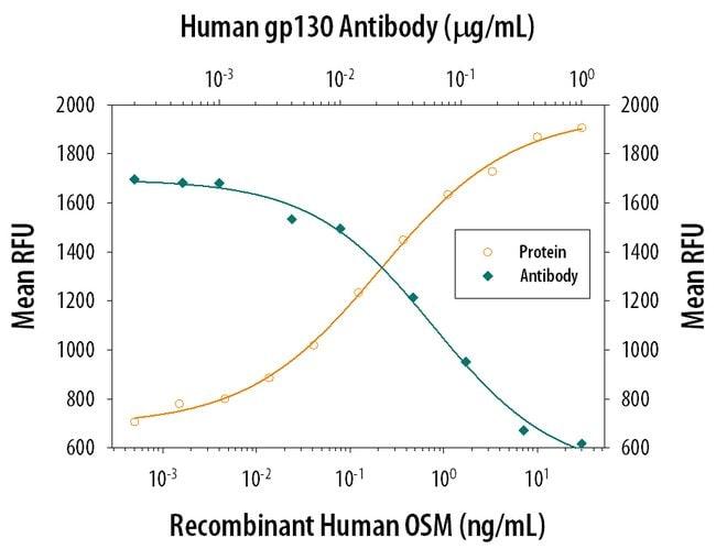 gp130 Mouse anti-Human, Clone: 28105, RD Systems:Antibodies:Primary Antibodies