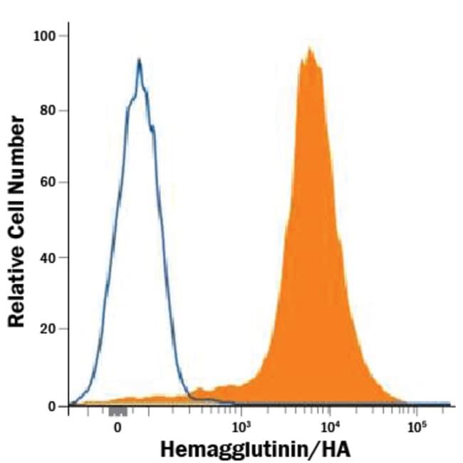 hemagglutinin diagram hemagglutinin ha peptide mouse anti multi species  clone 912426  hemagglutinin ha peptide mouse anti