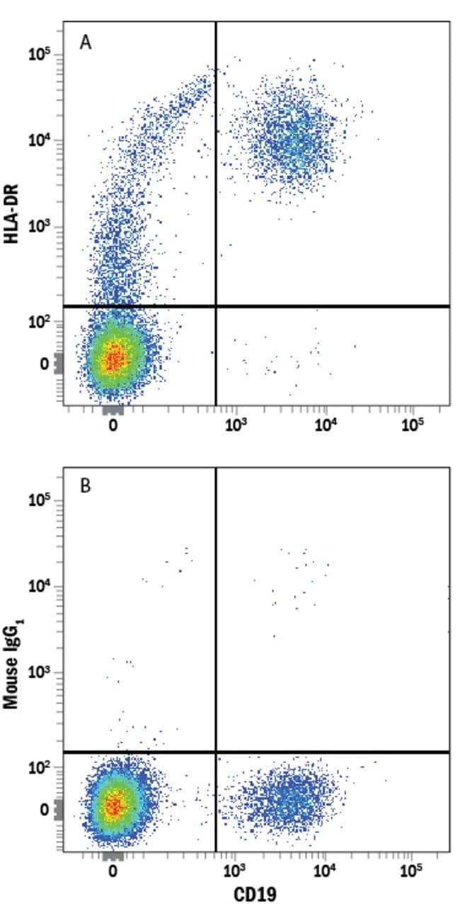 anti-HLA-DR, Alex Fluor 405, Clone: L203, RD Systems:Antibodies:Primary