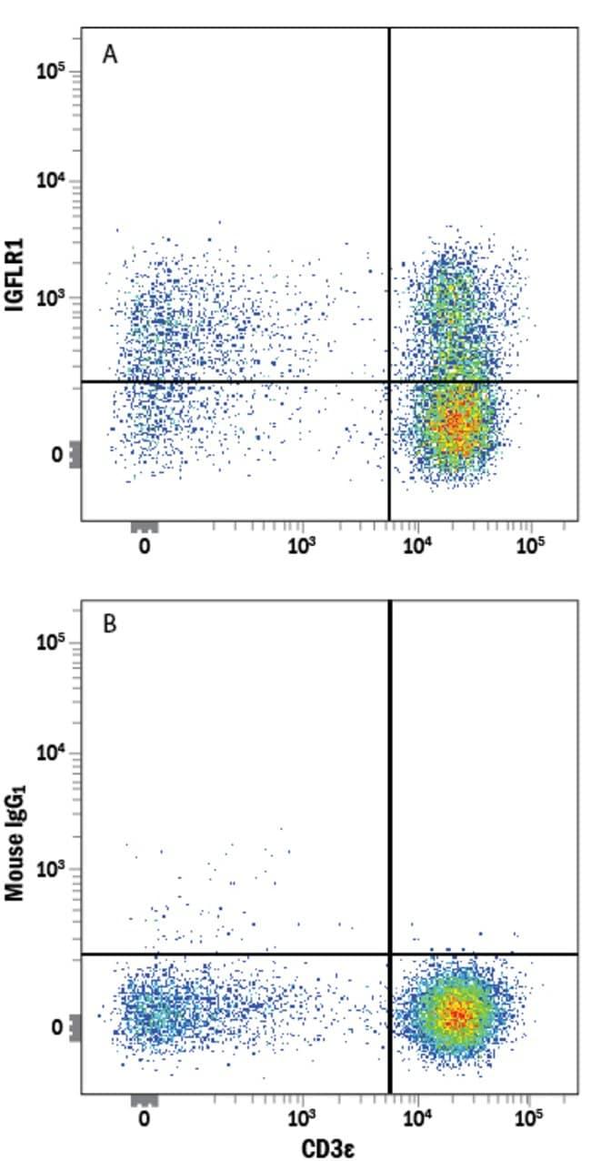 anti-IGFLR1, PE, Clone: 905338, RD Systems 25 Tests; PE:Antibodies
