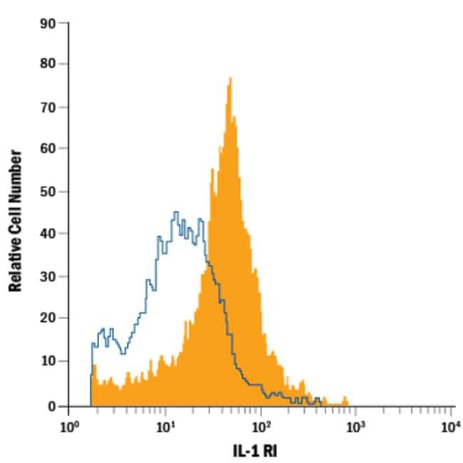 anti-IL-1 RI, PE, Clone: 129304, R 100 Tests; PE:Life Sciences