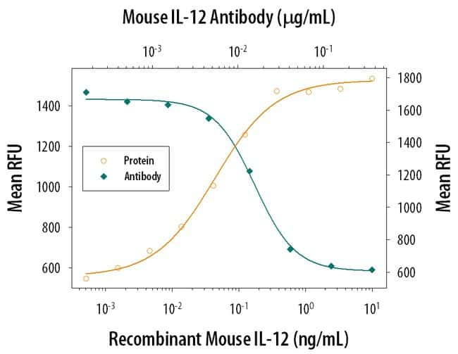IL-12 Goat anti-Mouse, Polyclonal, R  100µg; Unlabeled