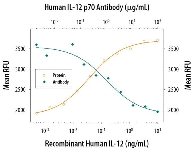 IL-12 p70 Mouse anti-Human, Clone: 24910, RD Systems:Antibodies:Primary