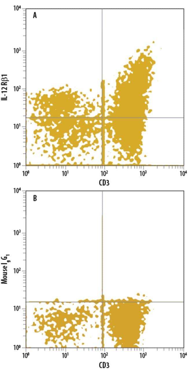 anti-IL-12 R beta 1, APC, Clone: 69310, RD Systems 100 Tests; APC:Antibodies