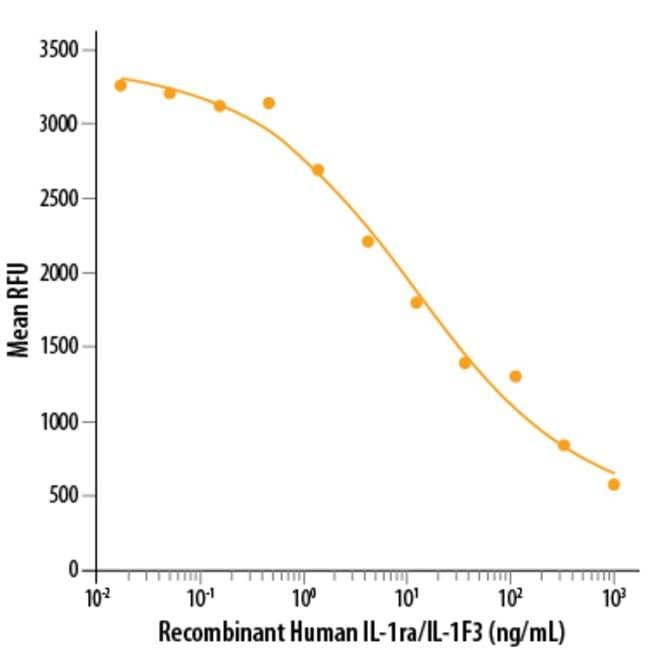 R&D Systems™Human IL-1ra/IL-1F3 Recombinant Protein 10ug R&D Systems™Human IL-1ra/IL-1F3 Recombinant Protein