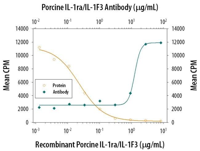 IL-1ra/IL-1F3 Goat anti-Porcine, Polyclonal, R 100µg; Unlabeled