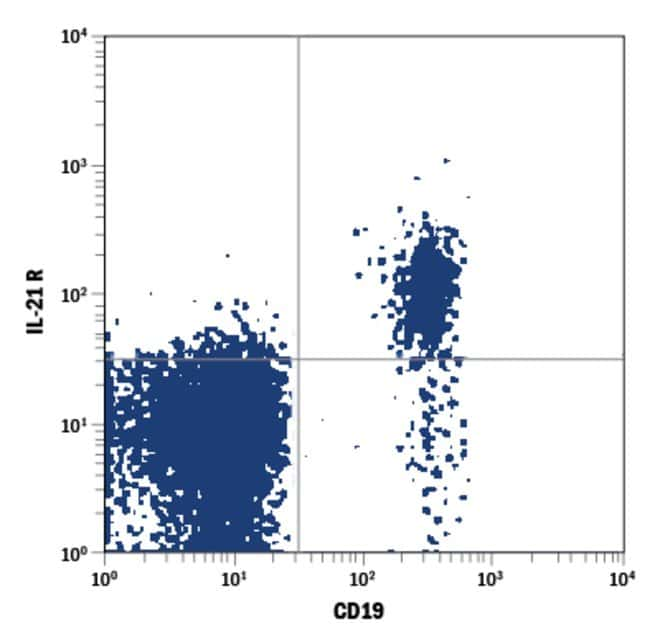 anti-IL-21 R, APC, Clone: 152512, RD Systems 100 Tests; APC:Antibodies