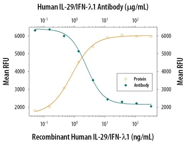IL-29/IFN-lambda 1 Mouse anti-Human, Clone: 247801, RD Systems:Antibodies:Primary
