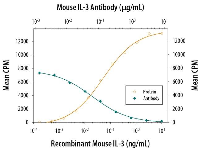 IL-3 Rat anti-Mouse, Clone: MP28F8, RD Systems:Antibodies:Primary Antibodies