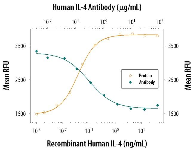 IL-4 Mouse anti-Human, Clone: 34019, RD Systems:Antibodies:Primary Antibodies