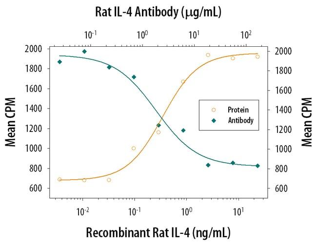 IL-4 Mouse anti-Rat, Clone: 154101, RD Systems:Antibodies:Primary Antibodies