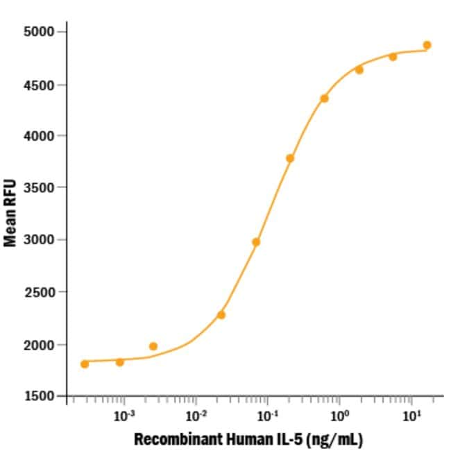 R&D Systems™ Human IL-5 Recombinant Protein 5ug R&D Systems™ Human IL-5 Recombinant Protein