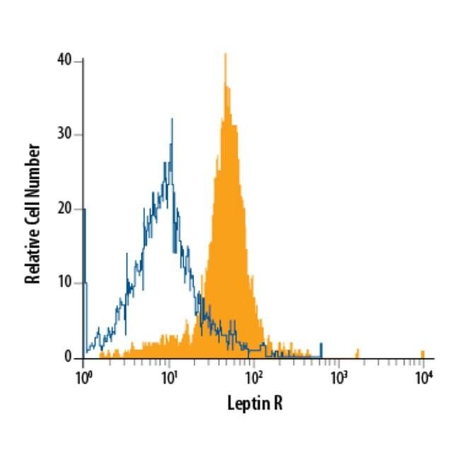 anti-Leptin R, PE, Clone: 52263, R 100 Tests; PE
