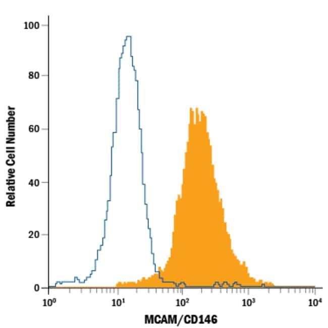 anti-MCAM/CD146, PerCP, Clone: 128018, R 100 Tests; PerCP:Life Sciences