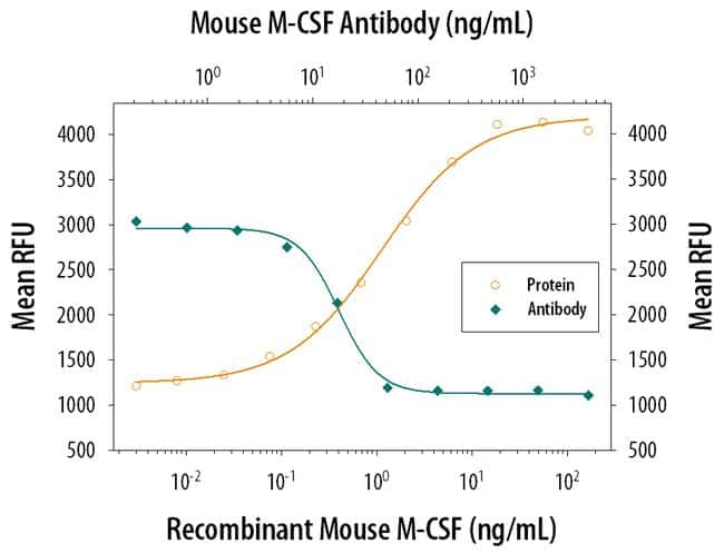 M-CSF Goat anti-Mouse, Polyclonal, R 25µg; Unlabeled:Life Sciences