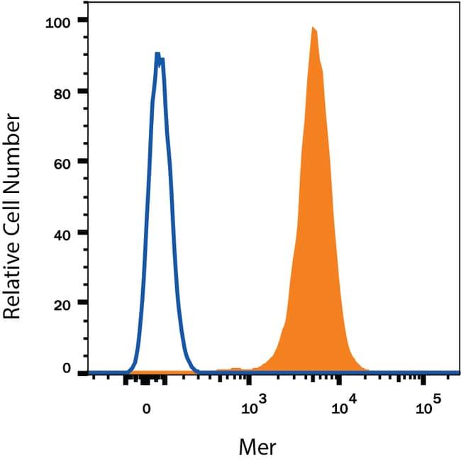 anti-Mer, APC, Clone: 125518, RD Systems 100 Tests; APC:Antibodies
