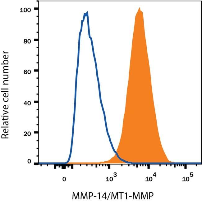 anti-MMP-14/MT1-MMP, PE, Clone: 128527, RD Systems 100 Tests; PE:Antibodies