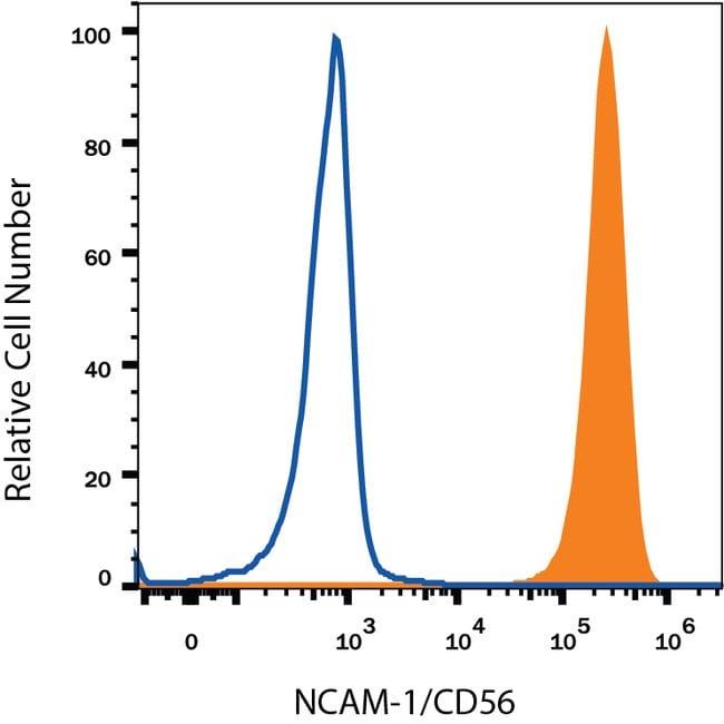 anti-NCAM-1/CD56, APC, Clone: 809220, RD Systems 25 Tests; APC:Antibodies