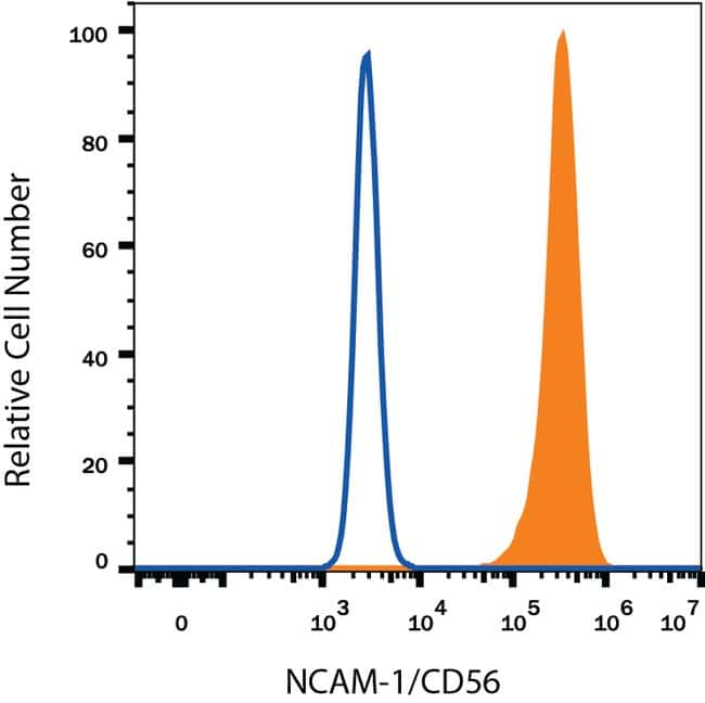 anti-NCAM-1/CD56, Alexa Fluor 488, Clone: 809220, RD Systems 100 Tests;