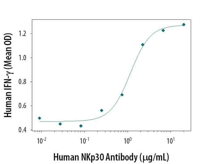 NKp30/NCR3 Mouse anti-Human, Clone: 210845, RD Systems:Antibodies:Primary