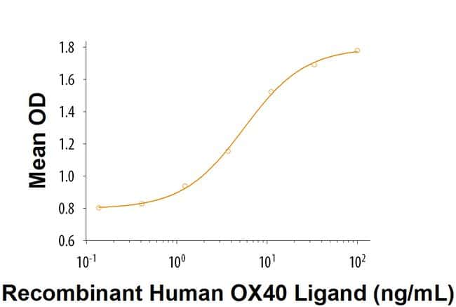 R Human OX40 Ligand/TNFSF4 Recombinant Protein  10ug; Carrier Free:Life