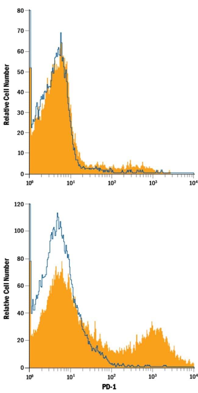 anti-PD-1, PE, Clone: 766104, R 100 Tests; PE