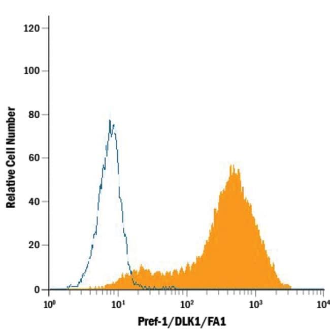 Pref-1/DLK1/FA1 Goat anti-Mouse, Polyclonal, R 25µg; Unlabeled:Life