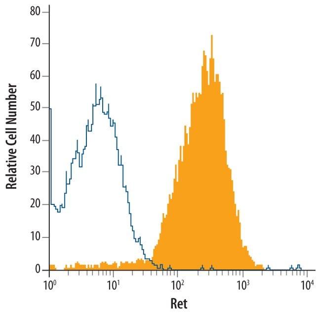 Ret Mouse anti-Human, Clone: 132507, RD Systems:Antibodies:Primary Antibodies