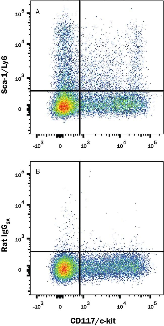 anti-Sca-1/Ly6, APC, Clone: 177228, RD Systems:Antibodies:Primary Antibodies