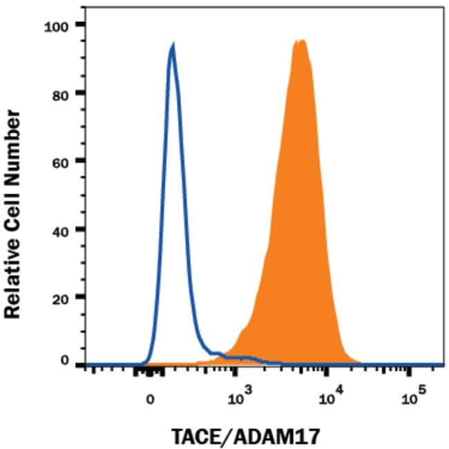 TACE/ADAM17 Ectodomain Mouse anti-Human, Clone: 111633, RD Systems:Antibodies:Primary
