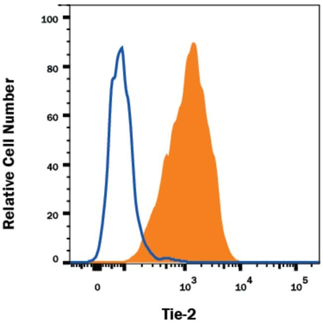 Tie-2 Mouse anti-Human, Clone: 83715, RD Systems:Antibodies:Primary Antibodies