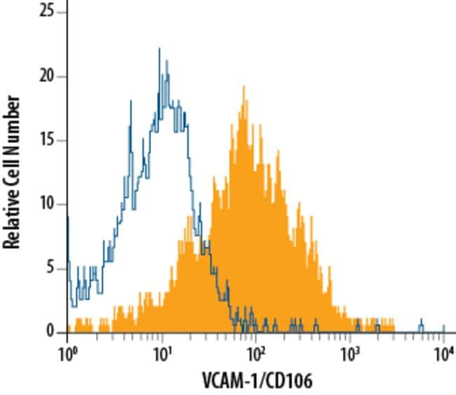 VCAM-1/CD106 Rat anti-Mouse, Clone: 112734, RD Systems:Antibodies:Primary