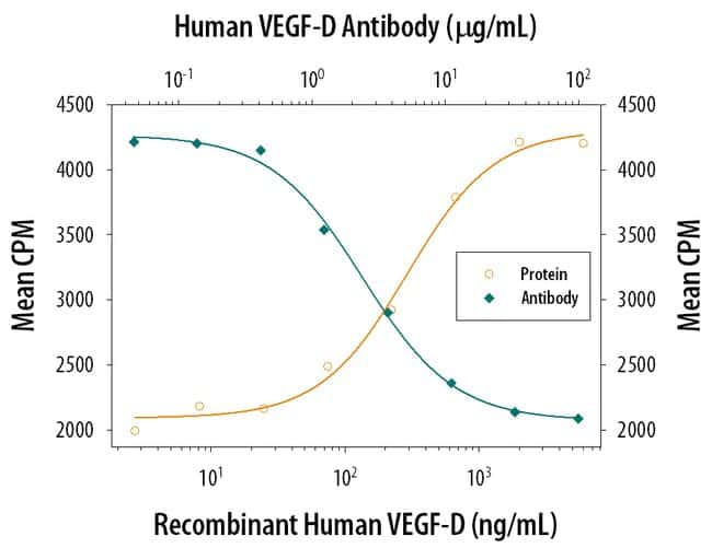 VEGF-D Goat anti-Human, Polyclonal, R 25µg; Unlabeled:Life Sciences