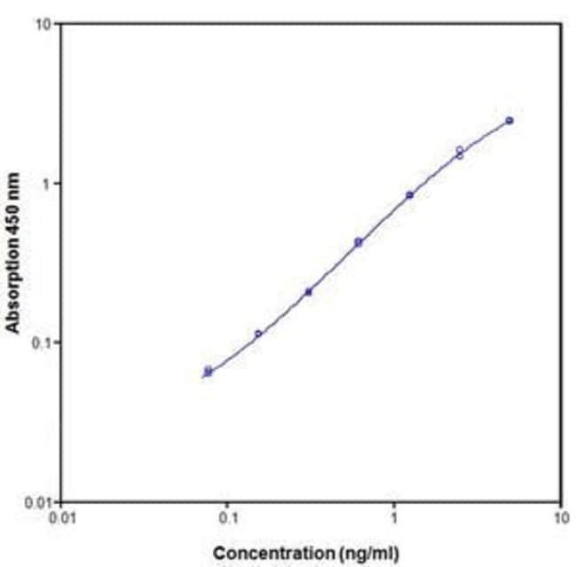 Invitrogen TNFR1 (Soluble-60 kDa) Human ELISA Kit  96 Tests:Electrophoresis,