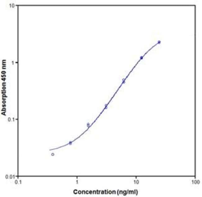 InvitrogenL-Selectin (CD62L) (Soluble) Human ELISA Kit 10 x 96 Tests:ELISA